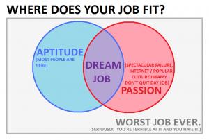 job-venn-diagram-300x202-5957392-1067542