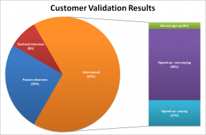 swsyd-customervalidation1-300x196-9670654-6924710